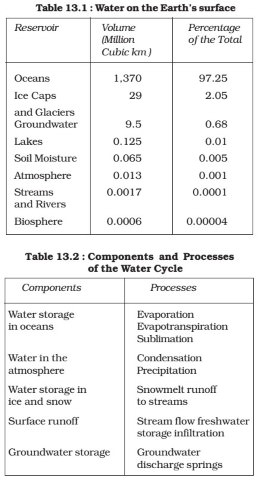 Water on the earth's surface