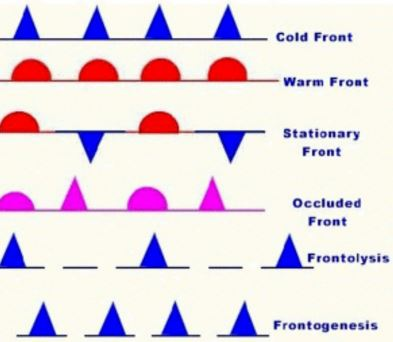 Fronts Types Of Fronts Stationary Front Warm Front Cold Front