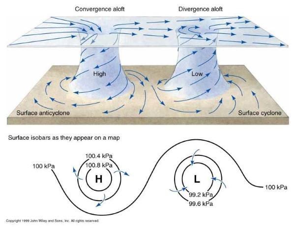 convergence - divergence wind - cyclonic-anticyclonic (Custom)