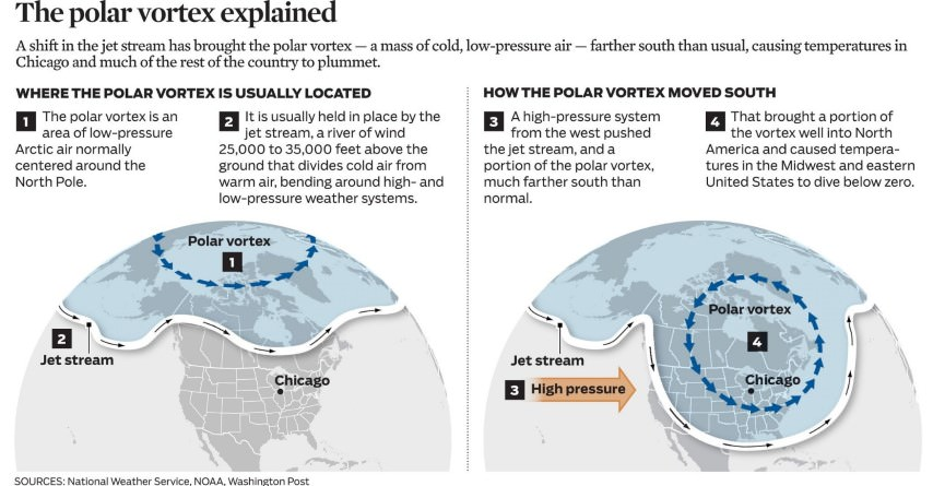 how polar vortex slips into temperate regions