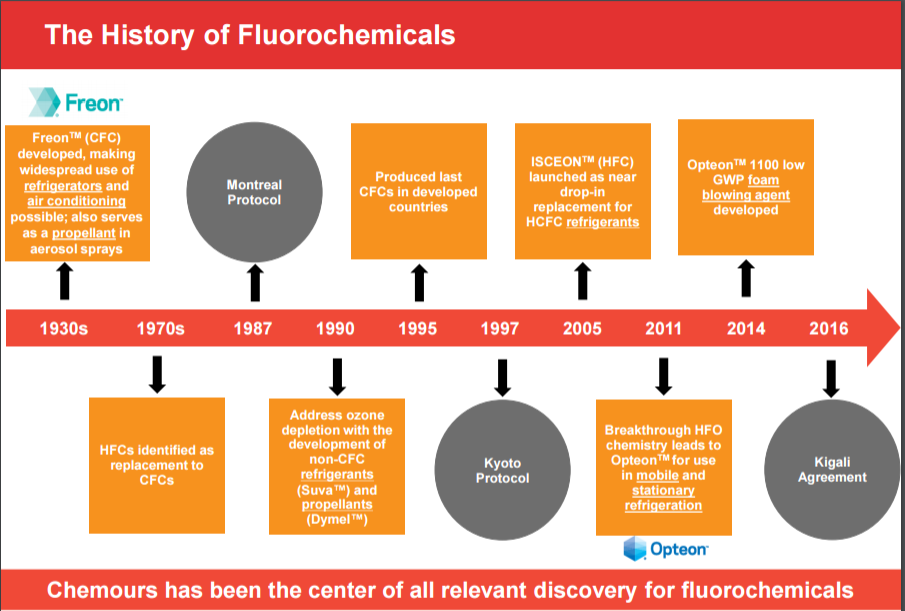 Hydrofluorocarbons (HFCs)