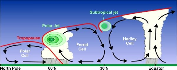 jet streams - Upper Tropospheric winds