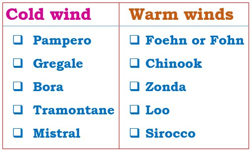 local winds - mistral - sirocco