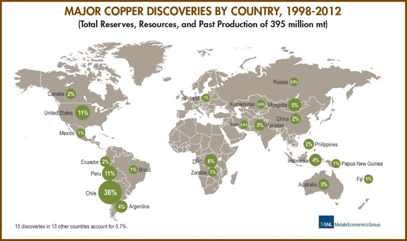 major copper ore discoveries