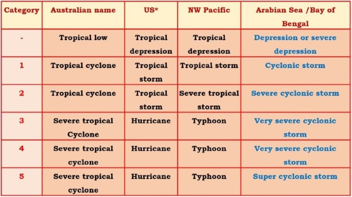 regional names for Tropical Cyclones
