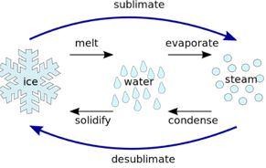 sublimate-sublimation