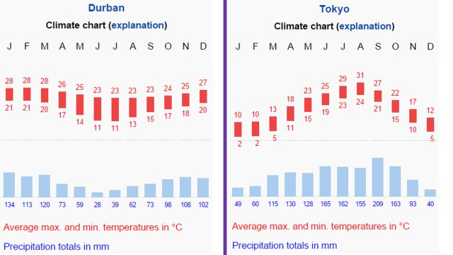 subtropical anticyclonic cells - climate graph