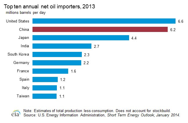 top importers of oil