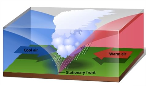 weather along a stationary front