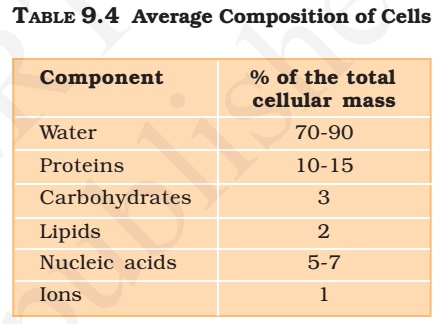 Biomolecule composition of cell