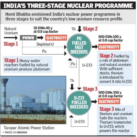 India's Three-Stage Nuclear Power Programme-Homi Baba