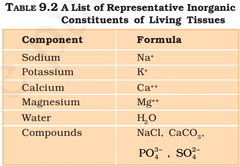 Inorganic Elements in Living Organisms