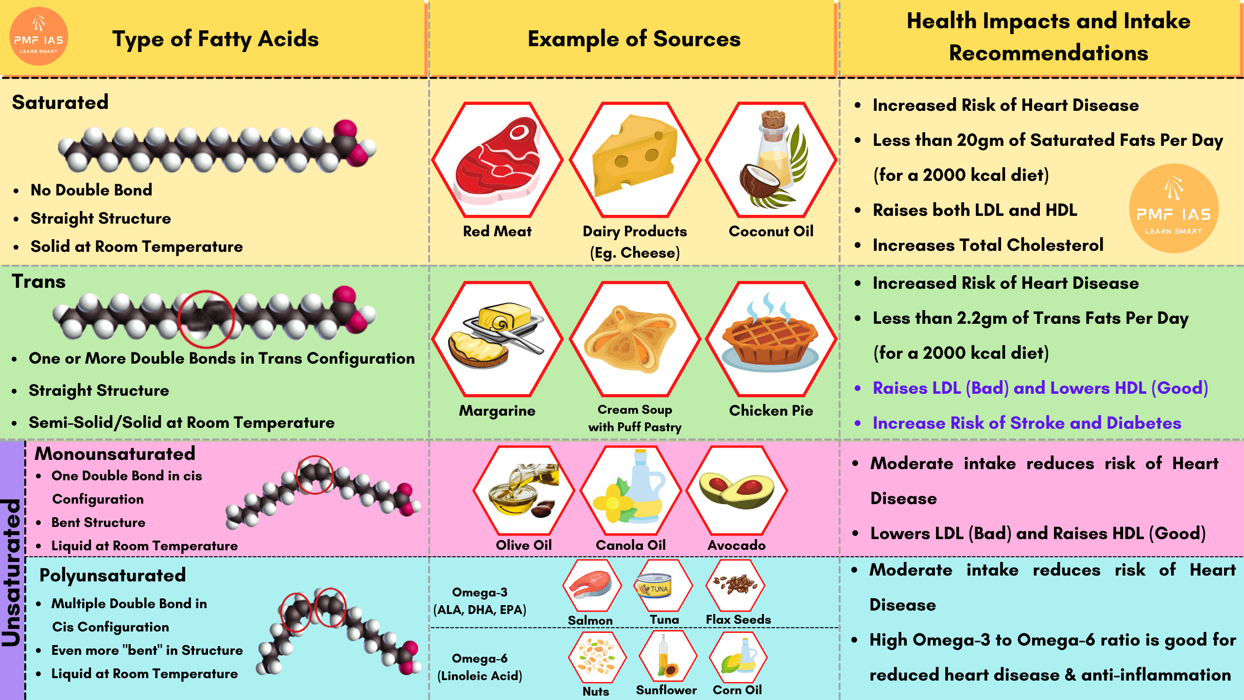 Type of Fats - Saturated Unsaturated Trans Fat