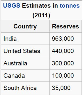 world thorium estimates
