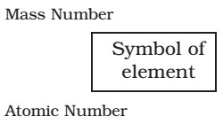 notation for an atom, the atomic number, mass number