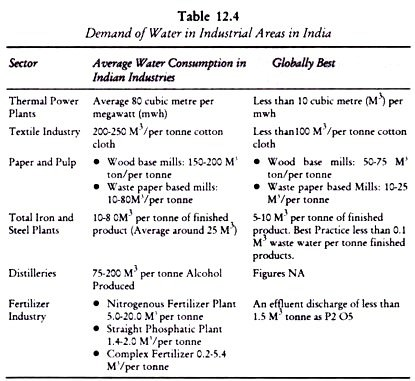 maximum water consuming industry in India