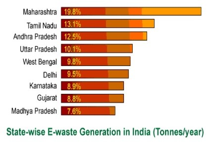 State wise E — Waste in India