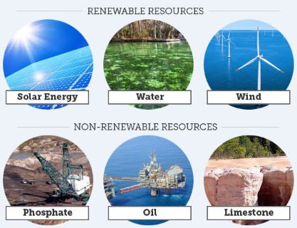 energy sources renewable v nonrenewable essay Renewable energy today, many countries mainly developed nations are dependent on non-renewable energy sources such as fossil fuels (oil and coal) and nuclear power people call these sources, non - renewable energy because they cannot be regenerated or replaced once it is used.