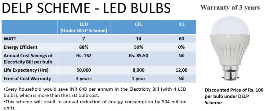 Domestic Efficient Lighting Programme (DELP) or Unnat Jyoti by Affordable LEDs for All (UJALA) scheme
