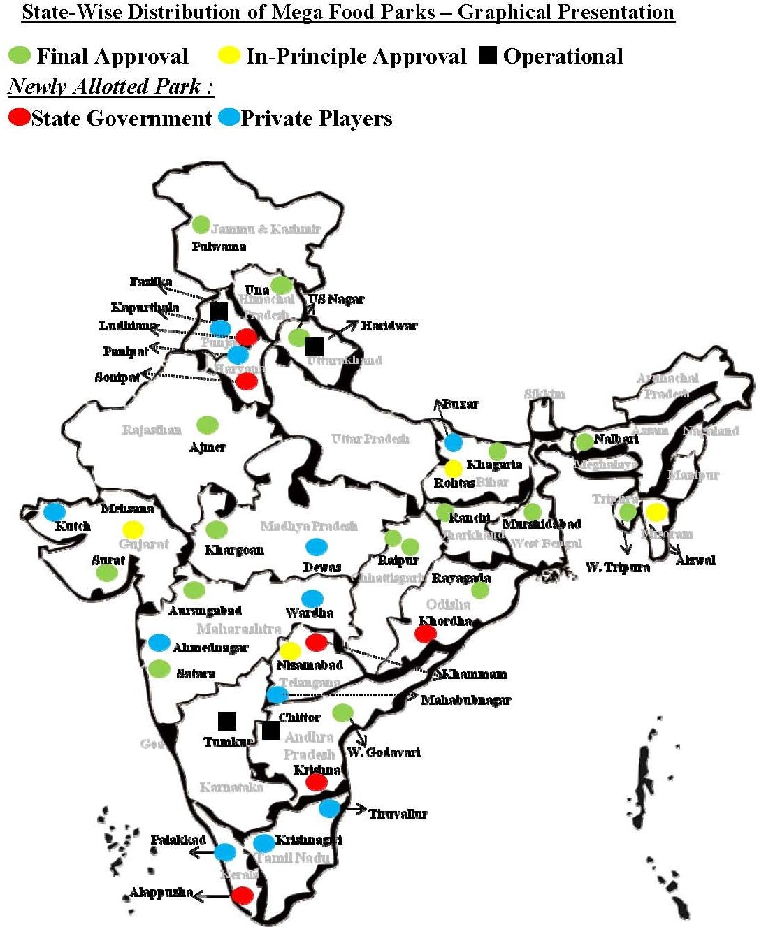 Food Processing Industry Mega Food Parks In India Pmf Ias