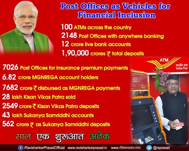 India Post Payments Bank - IPPB