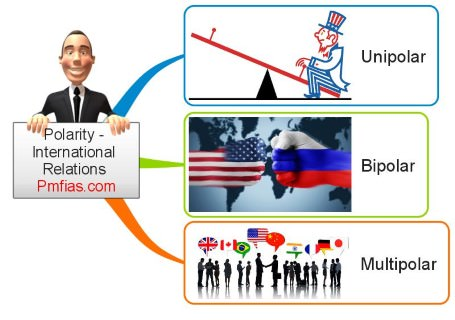 Polarity - International Relations - Multilateralism