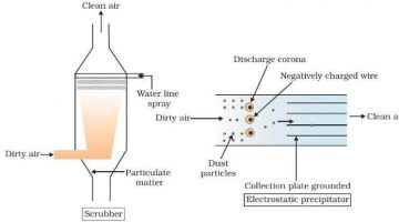 Electrostatic precipitators (ESP)