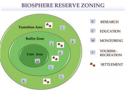 Biosphere Reserve - Core, Buffer Zoning