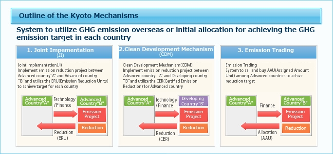 Clean Development Mechanism (CDM) – Kyoto Protocol