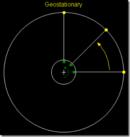 Geostationary Orbit or Geosynchronous Equa-torial Orbit (GEO)