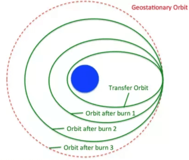 Geosynchronous transfer orbit (GTO)