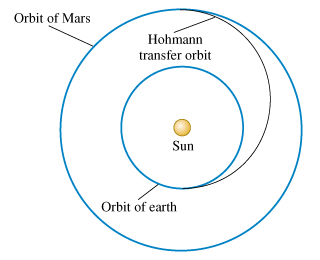 Hofmann transfer orbit