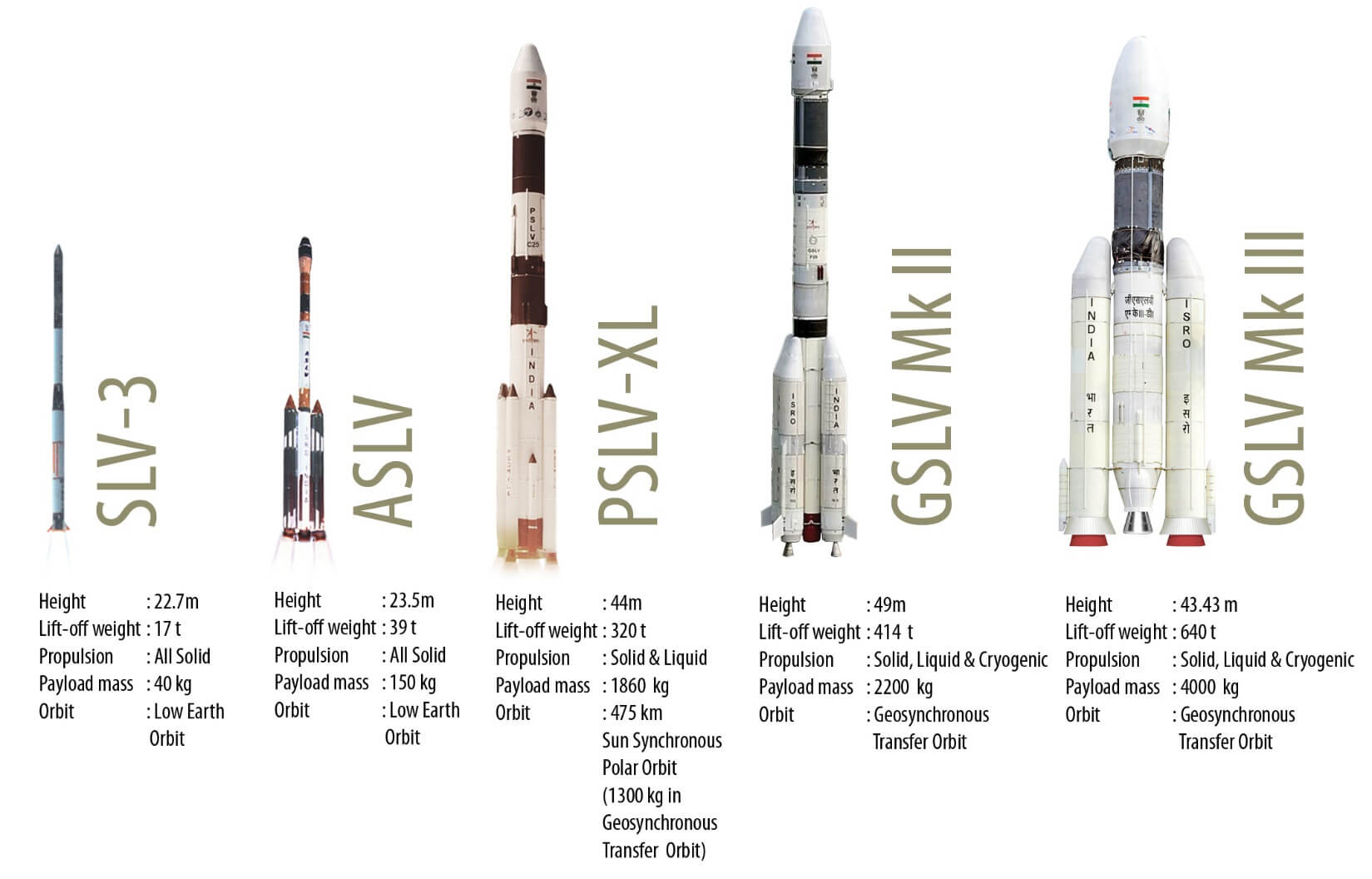ISRO Launchers