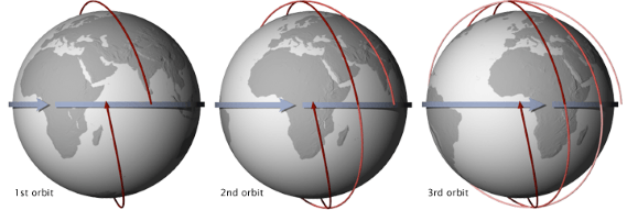 Sun-synchronous orbits (SSO)