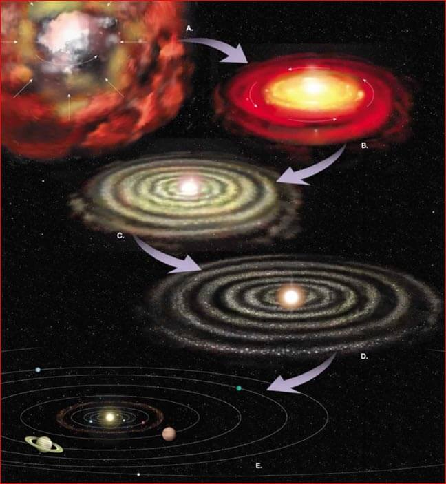 Formation of the Solar System: Nuclear Disc Model