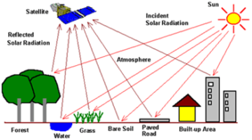 Remote Sensing (RS) Technique