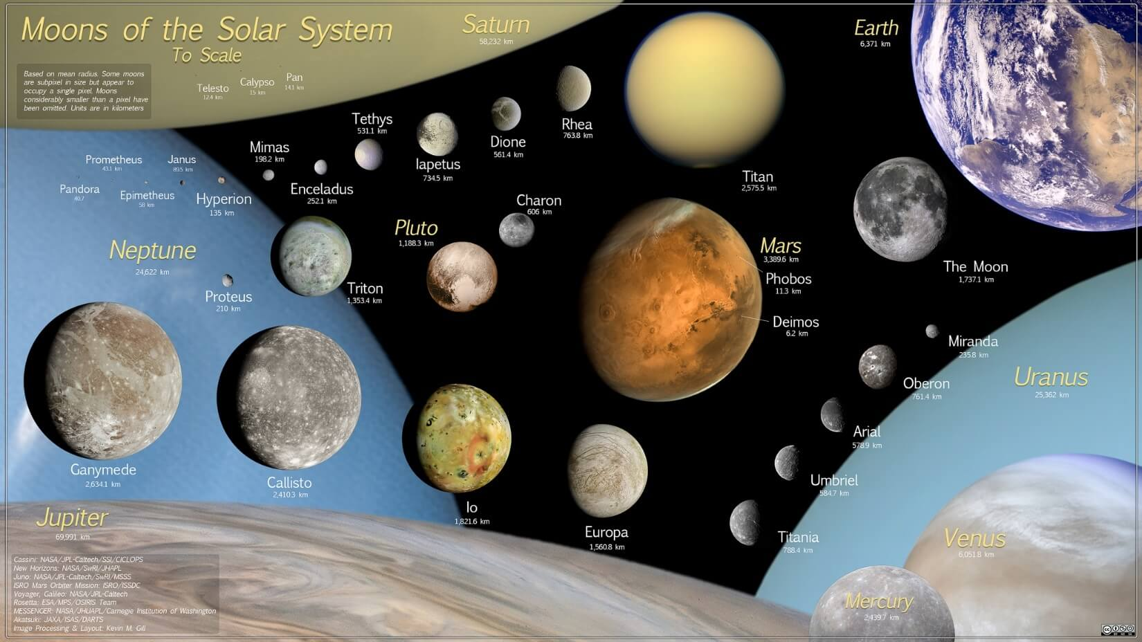 Major Moons of Various Planets