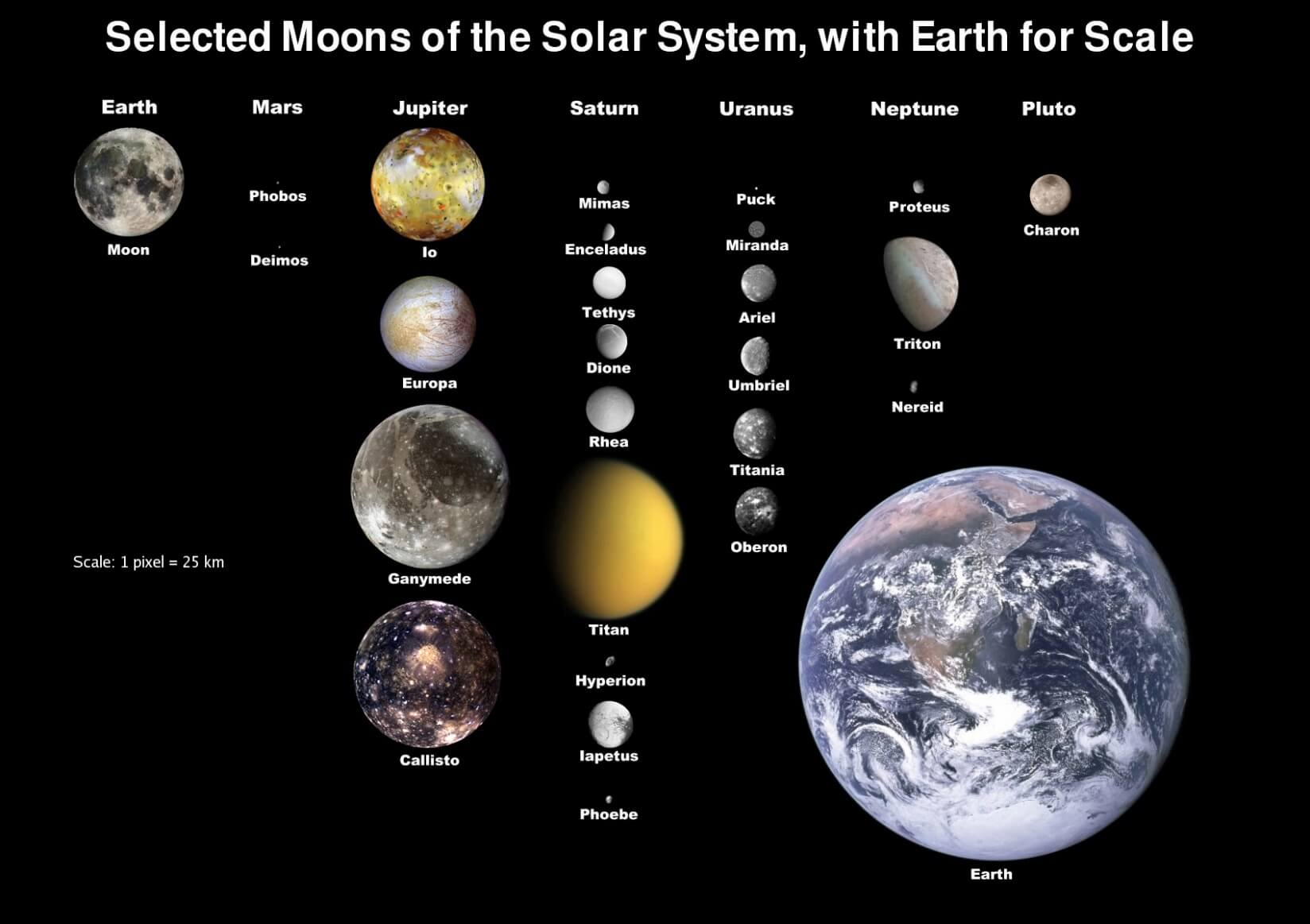 Size comparison of largest moons with earth