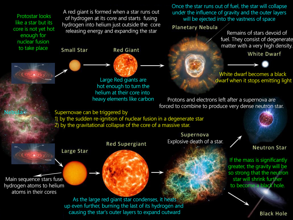 Star Formation (Stellar Evolution)