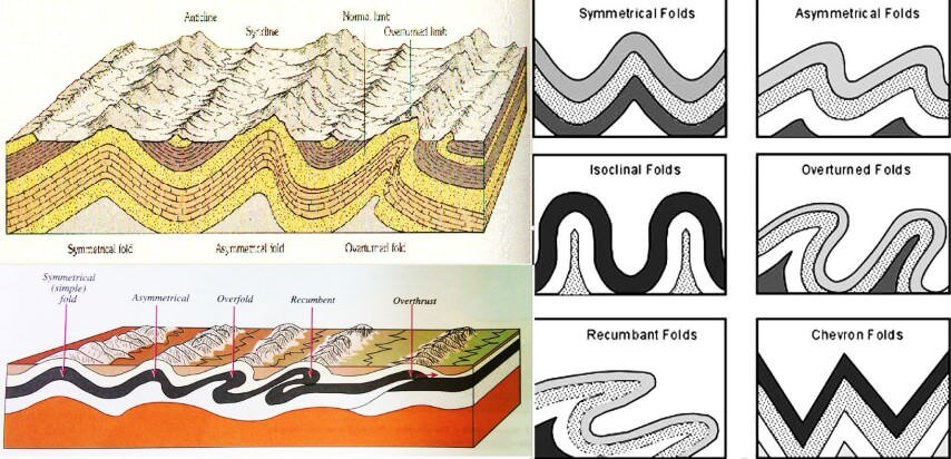 Fold  U0026 Fault In Geology  Fold Mountains And Block