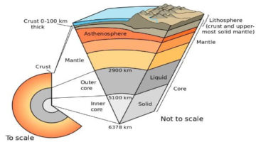 Earth's Layers - internal structure of the Earth