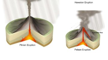 Eruptive Volcanism Types - Hawaiian, Icelandic, Plinian, Pelean, Strombolian, Vulcanian