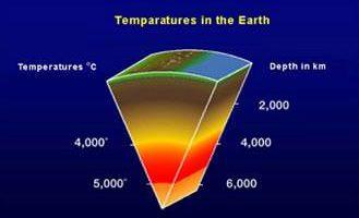 Temperature Profile of Earth's Interior