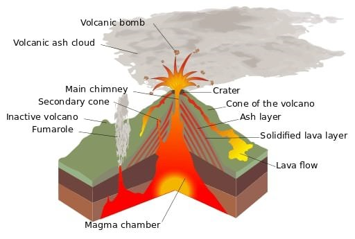Volcanism: Andesitic & Basaltic Lava, Distribution of Volcanoes | PMF IAS