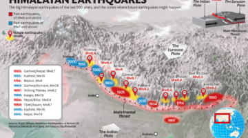 Himalayan Earthquakes, Central Himalayan gap & Seismic Gaps