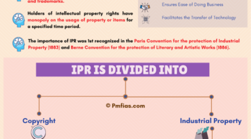 IPR: Intellectual Property Rights (IPR)