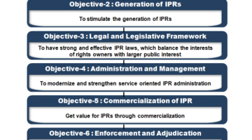 Intellectual Property Rights (IPR) India Objectives-National IPR Policy